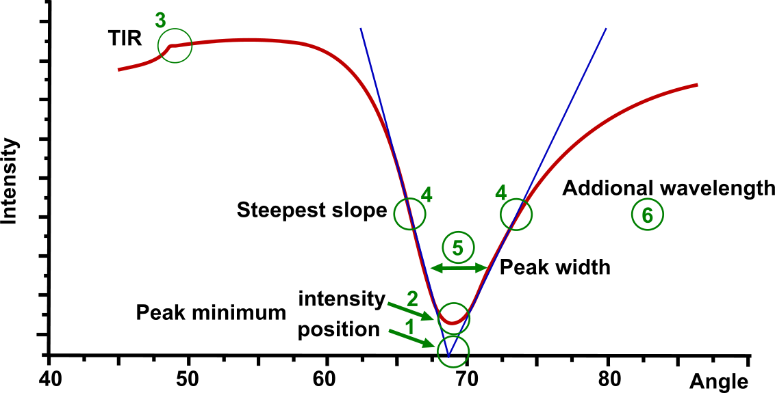 Multi parametric SPR
