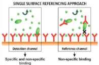 Single surface referencing