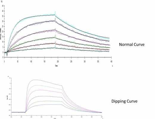 normal_Vs_dipping_curve.jpg